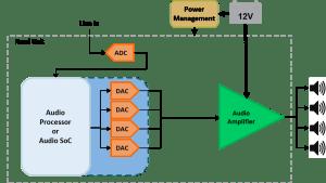 The head unit: understanding car audio amplifier system