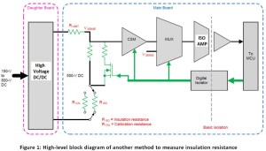 How to detect insulation failures in electrical equipment