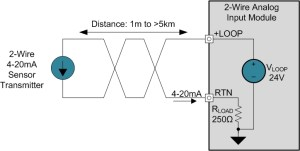 2Wire 420 mA Sensor Transmitters: Background and