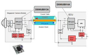 Power over coax: A design guide for automotive applications  Behind the Wheel  Blogs  TI E2E
