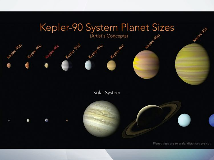 Google helps NASA discover an eighth planet
