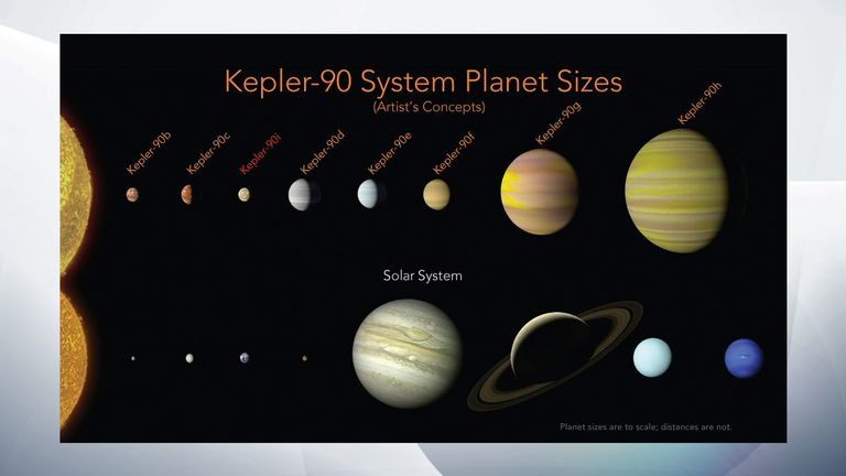 Google helps NASA discover an eighth planet | Science ...