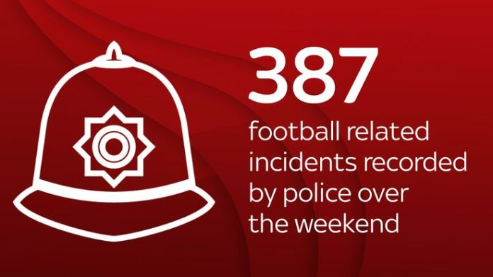 England's World Cup 2018 in numbers skynews 387 incidents world cup 4359352