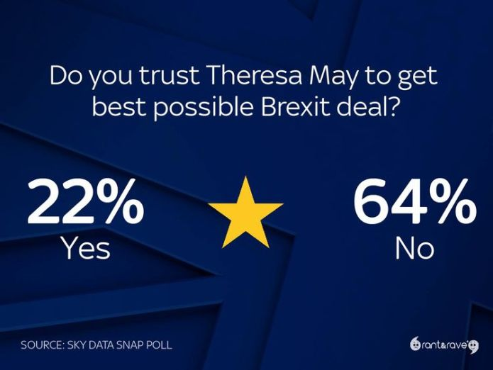 Brits have lost trust in May's ability to negotiate the best possible Brexit deal  New Brexit secretary Dominic Raab faces baptism of fire skynews theresa may sky brexit poll 4357695