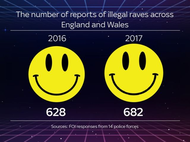 The number of reports of illegal raves across England and Wales
