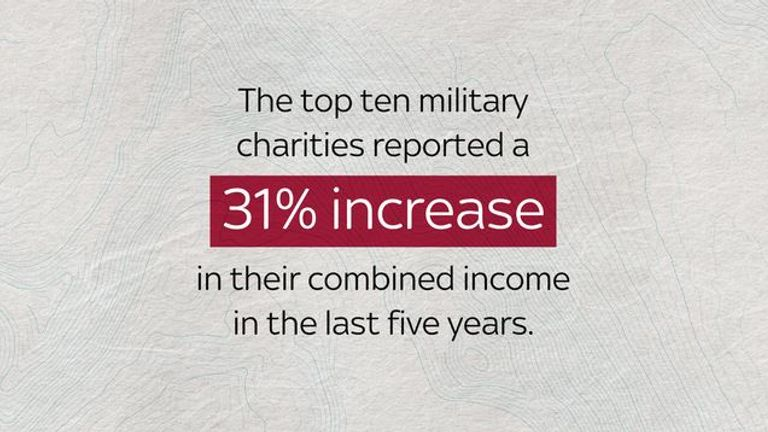 The top ten military charities reported a 31% increase in their combined income in the last five years