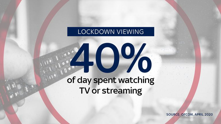 UK Adults spent two-fifths of their waking days watching TV during lockdown