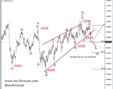 Bearish Price Action Taking Over USD/CHF - Elliott Wave