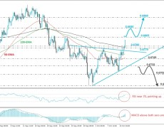 AUD/USD Rallies Above Key Resistance Zone