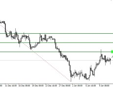 USD/CAD Slips Lower, Bulls Might Be In Trouble