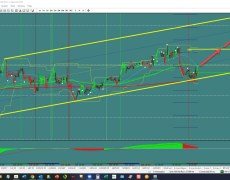 EUR/JPY: Channel Continuation?   Investing.com