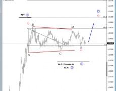 GBP/USD Eyeing Above 1.30 Region - Elliott Wave Analysis