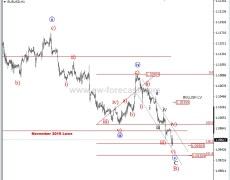 EUR/USD Intra-Day Update: A 3-Wave Rally In View