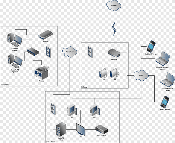 computer network home network local area network diagram