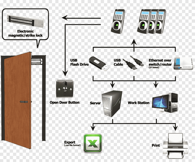 access control wiring diagram electrical system design door
