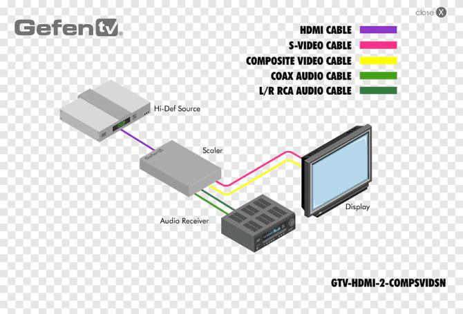 wiring diagram highdefinition television vga connector rca
