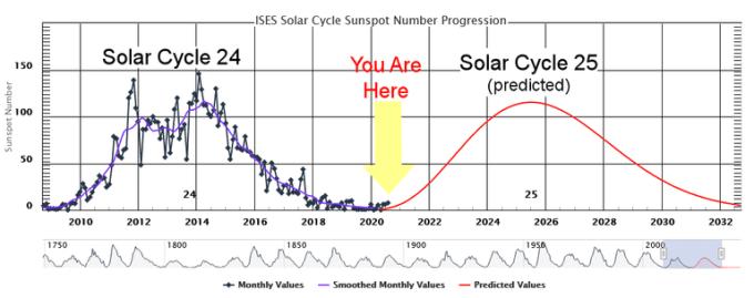 Predicción del ciclo solar 25