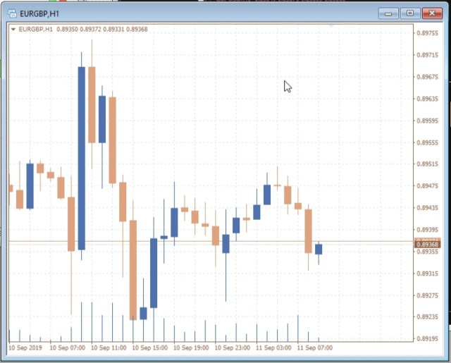 Magnificent! That's the chart style I would rather use trading Forex instead of the black and green default style.