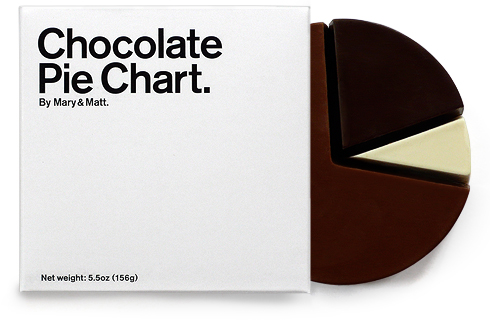 Chocolate Pie Chart