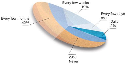 Worst Pie Chart Ever