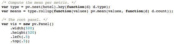 Some Protovis code
