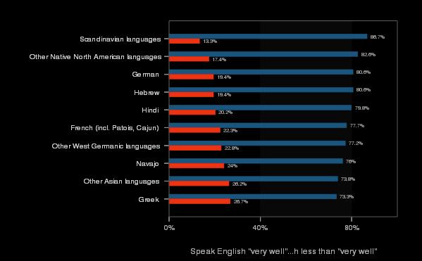 Swivel chart on languages