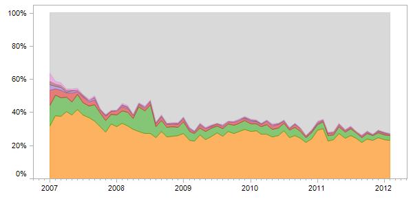 Many-Eyes Stats
