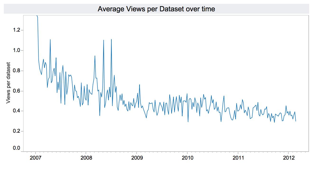 me-avg-views-over-time