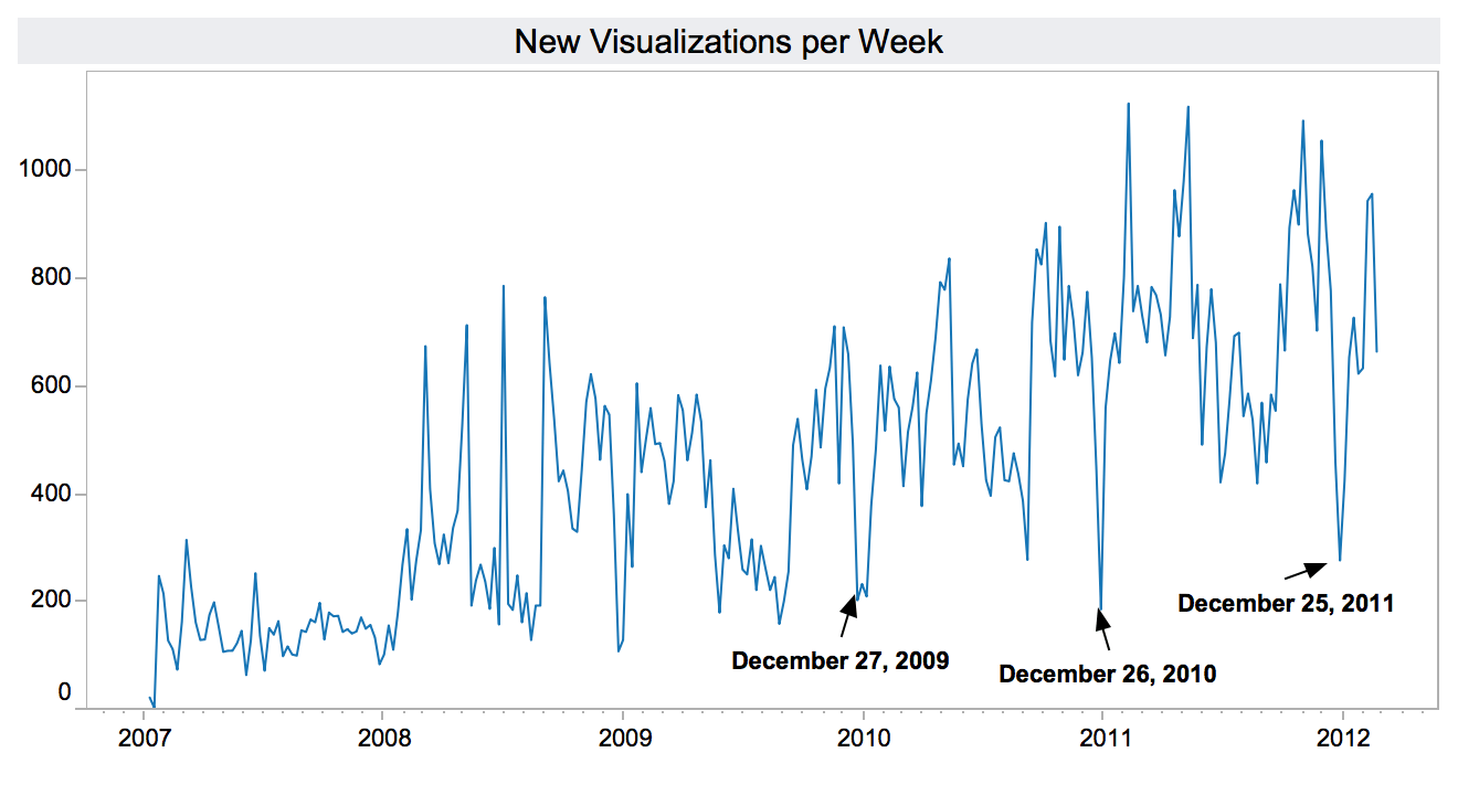 me-visualizations-per-week