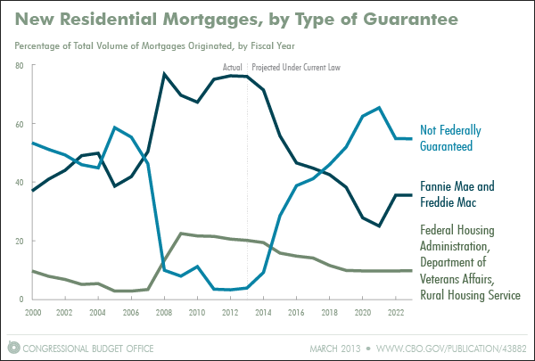 Snapshot of Guarantees of New Residential Mortgages