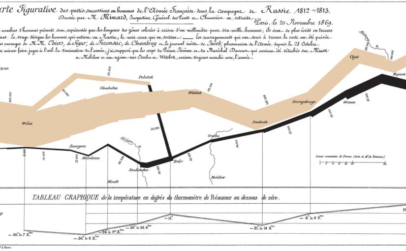 Minard, Napoleon's March