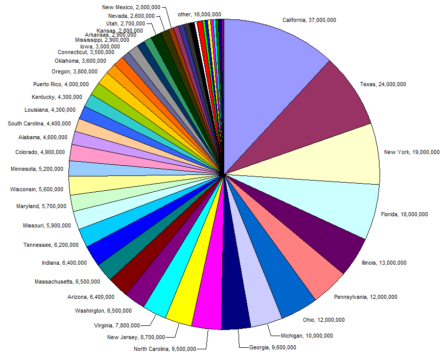 pie_chart_of_us_population_by_state