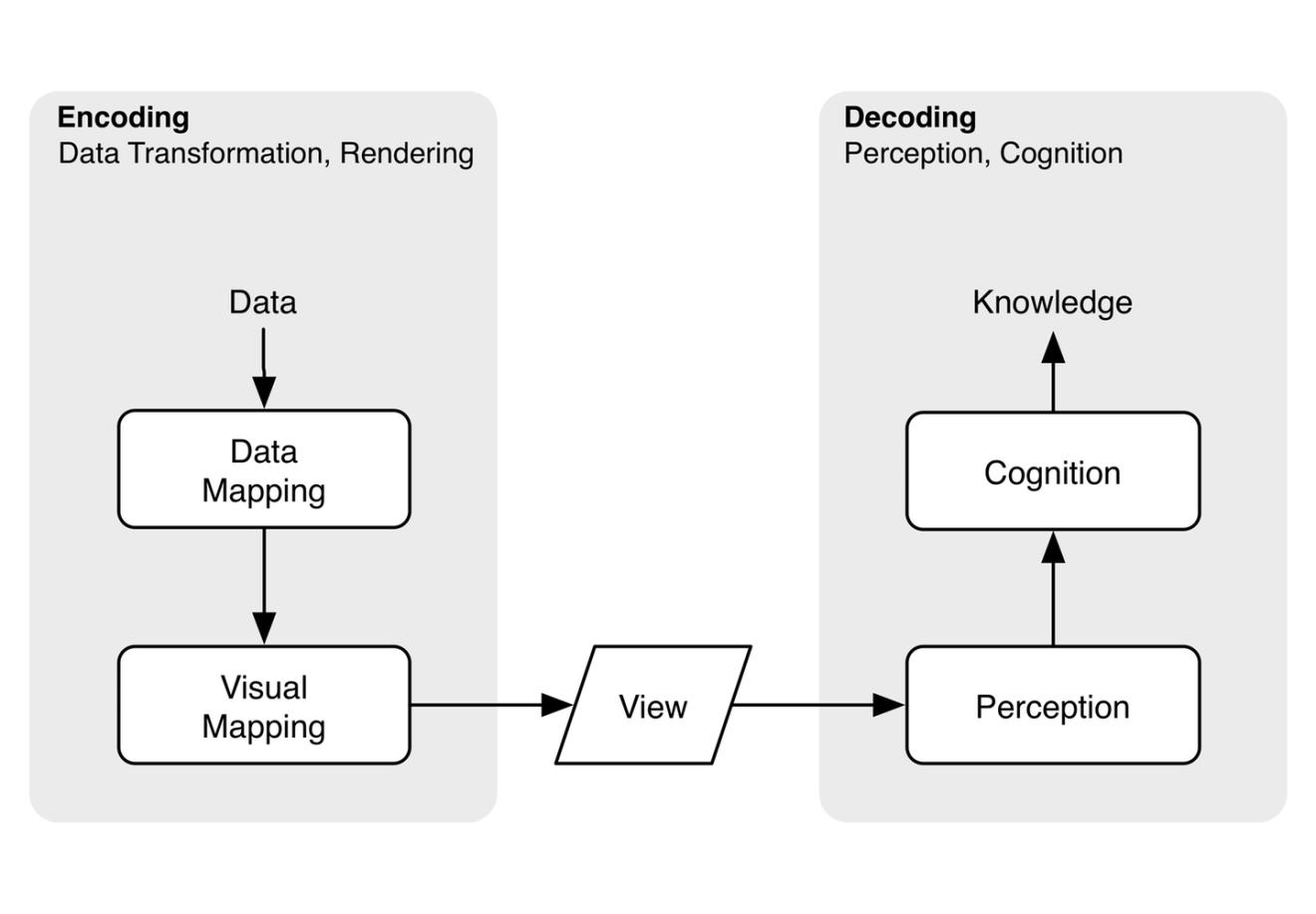 Encoding vs. Decoding