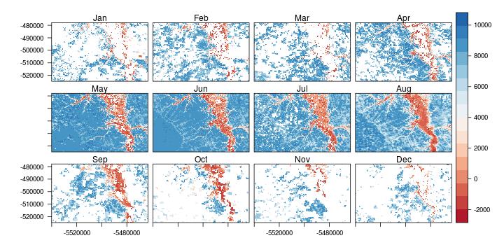 APP1 – Land Surface Dynamics