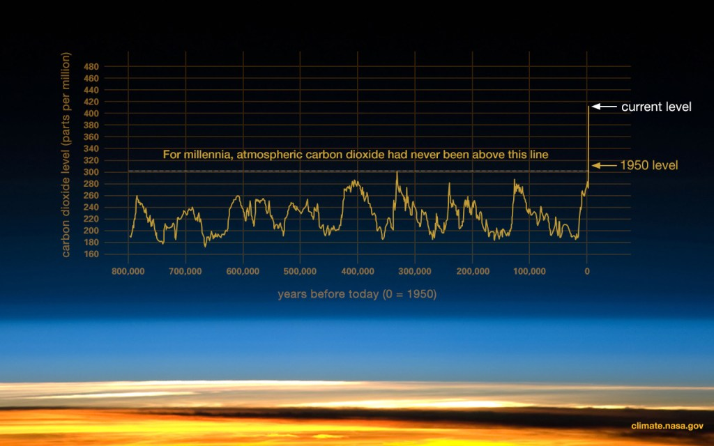 Graph of global CO2 from 800,000 years ago to 1950