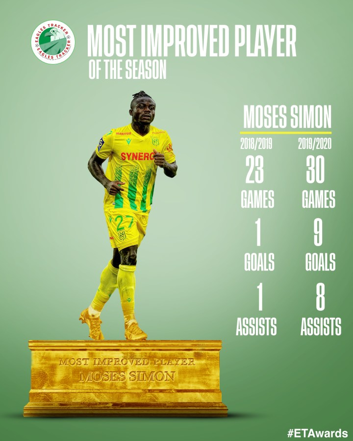 Moses Simon wins Most Improves Player of the Season Award