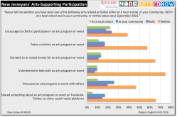 rutgers-eagleton-poll-arts-supporting-participation-1