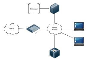 Network Diagram | Project IT Security