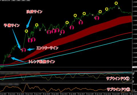 ゲイスキャFXのチャート