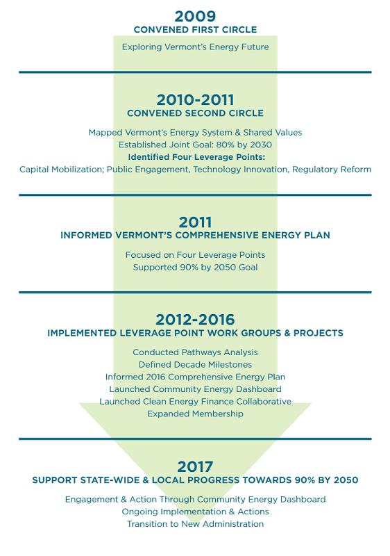 2016 Timeline Graphic