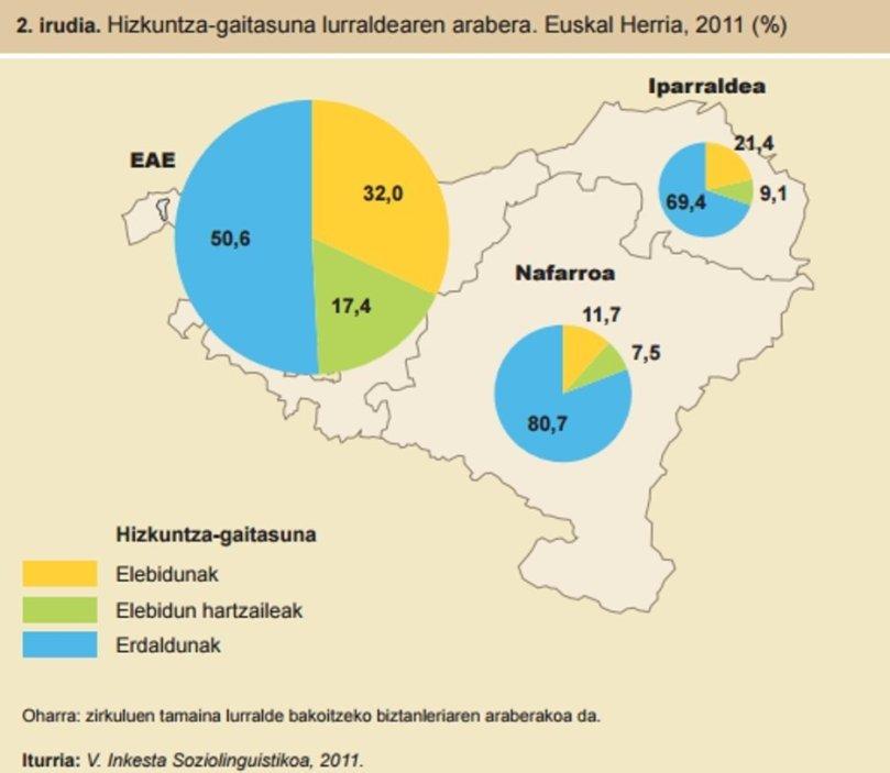 Gràfic en euskera: Porcentaje de hablantes del euskera distribuidos por regiones