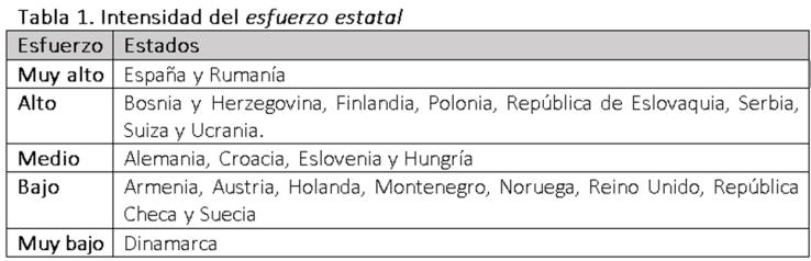 Intensidad del esfuerzo estatal. Muy alto: España y Rumanía; Alto: Bosnia y Herzegovina, Finlandia, Polonia, República de Eslovaquia, Serbia, Suiza y Ucrania; Medio: Alemania, Croacia, Eslovenia y Hungría; Bajo: Armenia, Austria, Holanda, Montenegro, Noruega, Reino Unido, República Checa y Suecia; Muy bajo: Dinamarca