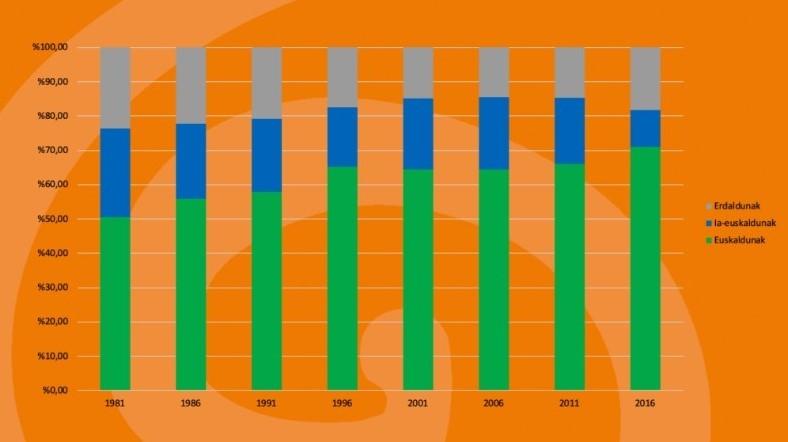 Gràfic que representa en barres les dades de la taula anterior referents a l'ús del basc a Tolosa des de l'any 1981 fins al 2016 (euskaldunak = bascoparlants; ia-euskaldunak: l'entenen però no el parlen; erdaldunak = no bascoparlants. (Font: Galtzaundi Euskara Taldea)
