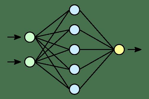 Esquema d'una xarxa neuronal d'una sola capa