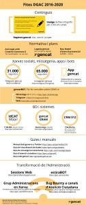 Infografia fites DGAC 2016-2020