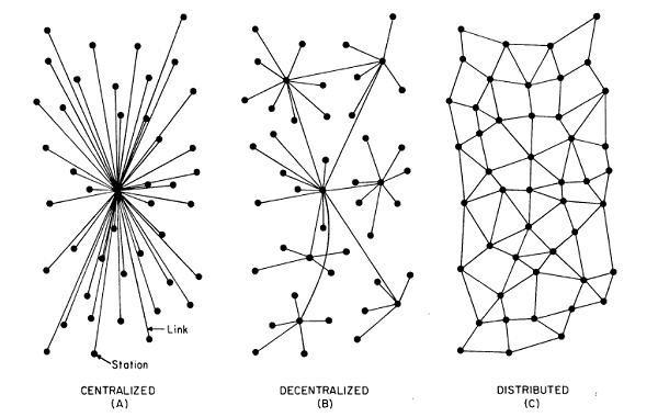 Imatge que mostra la tipologia de sistemes: centralitzat, descentratlitzat i distrubuit