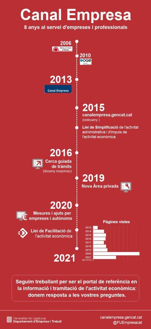 Infografia del Canal Empresa on es veu una línia del temps amb la següent informació: 2006 (Oficina de Gestió Unificada), 2010 (OGE), 2013 (Canal Empresa), 2015 (canalempresa.gencat.cat - redisseny), Llei de simplificació de l'activitat administrativa i d'impuls de l'activitat econòmica, 2016 (Cerca guiada de tràmits, disseny responsiu), 2019 (Nova Àrea Privada), 2020 (Mesures i ajuts per empreses i autònoms), Llei de facilitació de l'activitat econòmica, 2021 (gràfic de barres amb pàgines vistes des de 213, on 2020 marca un màxim amb molta diferència amb la resta d'anys).