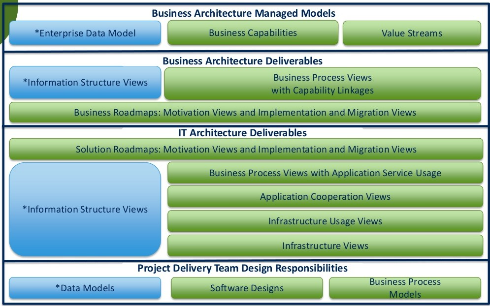 Example Architecture and Design Responsibilities