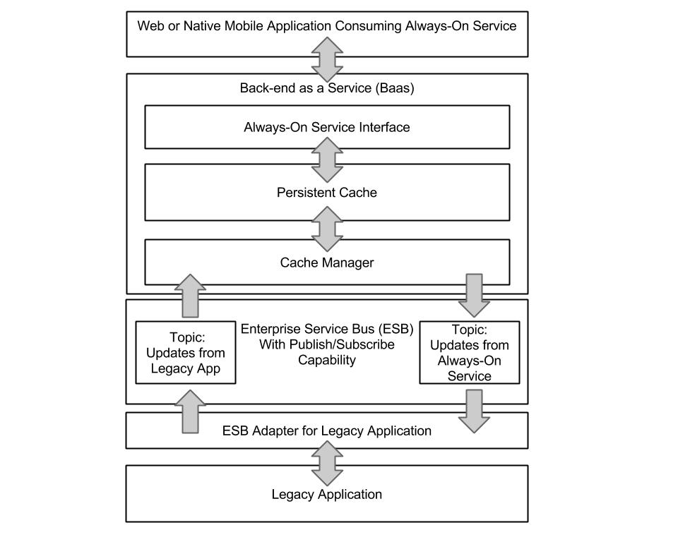 Always-on service stack with BaaS and ESB