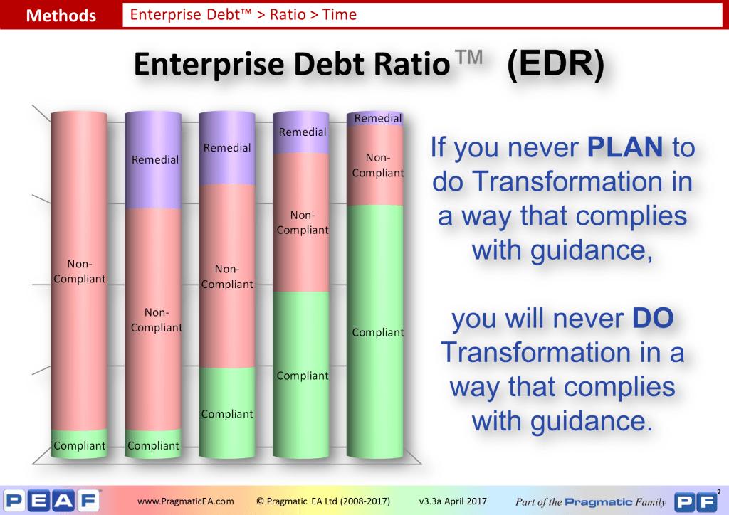 Enterprise Debt - Ratios (2)
